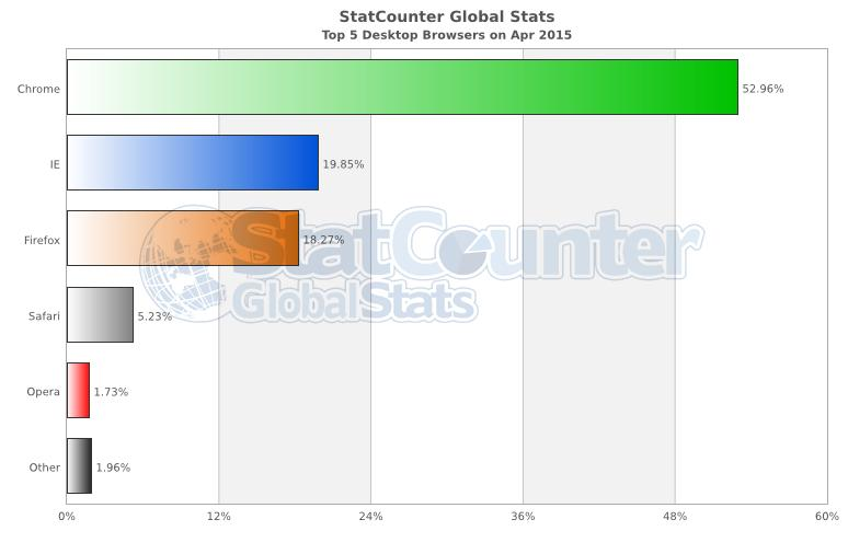 StatCounter-browser-ww-monthly-201504-201504-bar